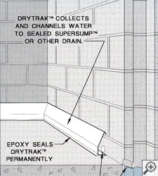 diagram of a baseboard basement drainage system